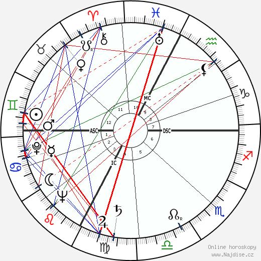 Jean Lacouture wikipedie wiki 2017, 2018 horoskop