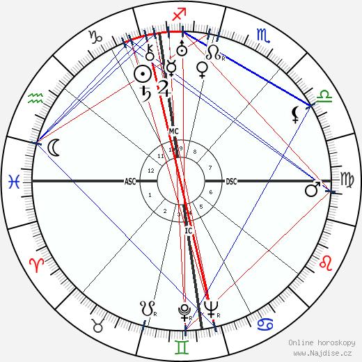 Jean Lacroix wikipedie wiki 2018, 2019 horoskop