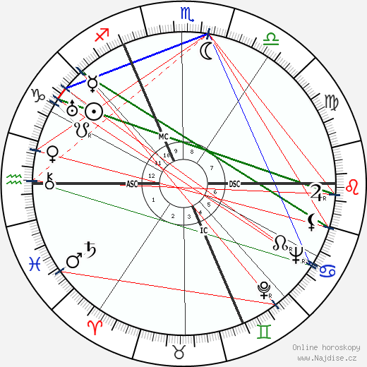 Jean Laurent wikipedie wiki 2018, 2019 horoskop