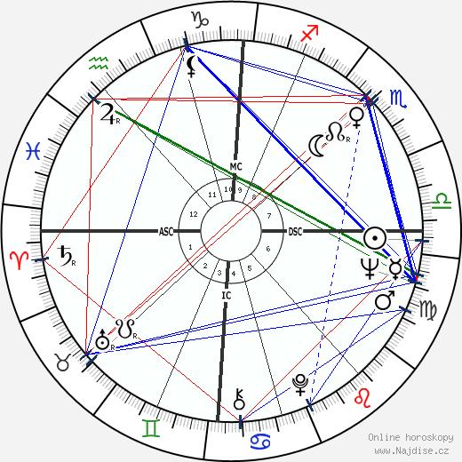 Jean-Loup Dabadie wikipedie wiki 2017, 2018 horoskop