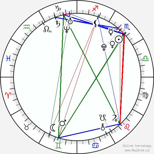 Jean-Luc Bilodeau wikipedie wiki 2018, 2019 horoskop