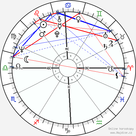 Jean-Luc Dehaene wikipedie wiki 2019, 2020 horoskop