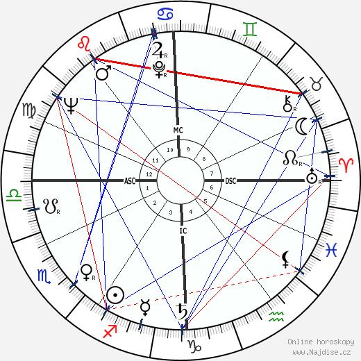 Jean-Luc Godard wikipedie wiki 2020, 2021 horoskop