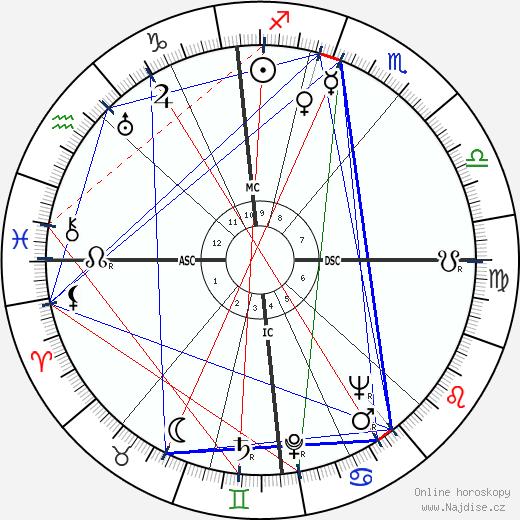 Jean Marais wikipedie wiki 2019, 2020 horoskop