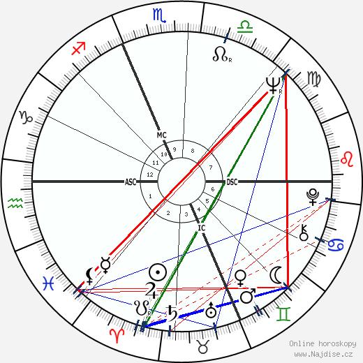 Jean-Marie Le Clézio wikipedie wiki 2017, 2018 horoskop