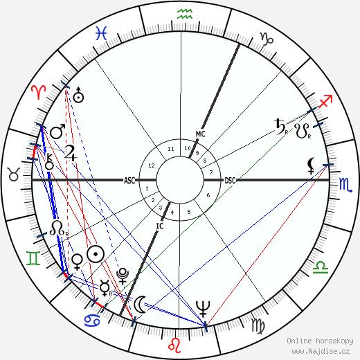 Jean-Marie Le Pen wikipedie wiki 2020, 2021 horoskop