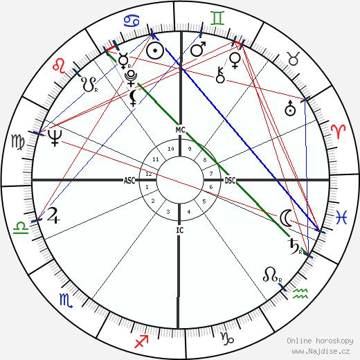 Jean Marsh wikipedie wiki 2020, 2021 horoskop