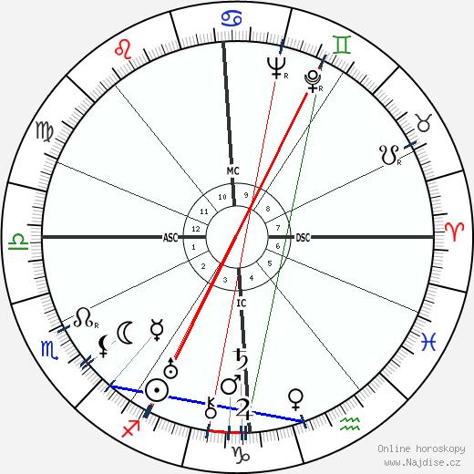 Jean Mermoz wikipedie wiki 2019, 2020 horoskop