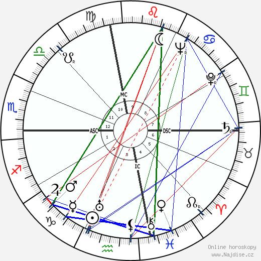 Jean-Michel Atlan wikipedie wiki 2019, 2020 horoskop