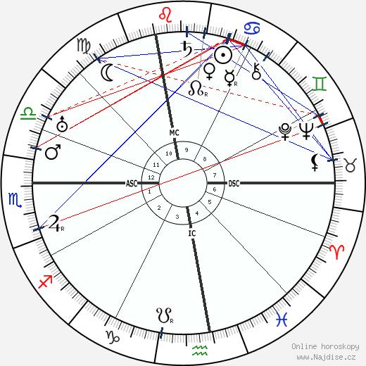 Jean Murat wikipedie wiki 2018, 2019 horoskop