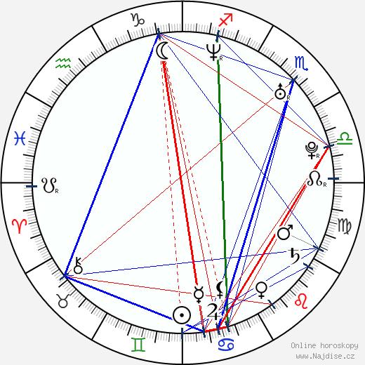 Jean-Pascal Lacoste wikipedie wiki 2019, 2020 horoskop