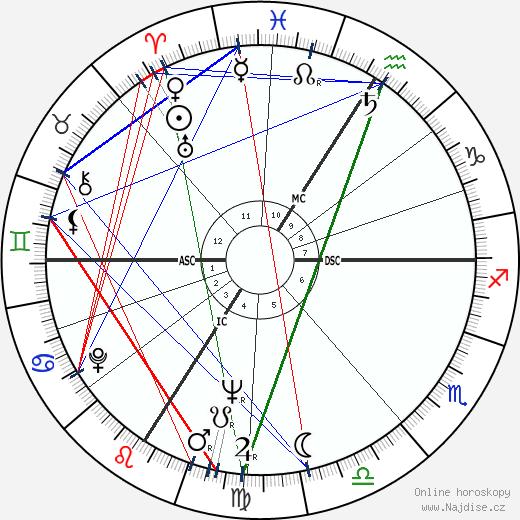 Jean-Paul Belmondo wikipedie wiki 2018, 2019 horoskop