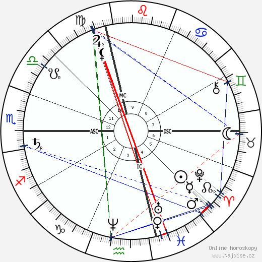 Jean Paul Laurens wikipedie wiki 2020, 2021 horoskop