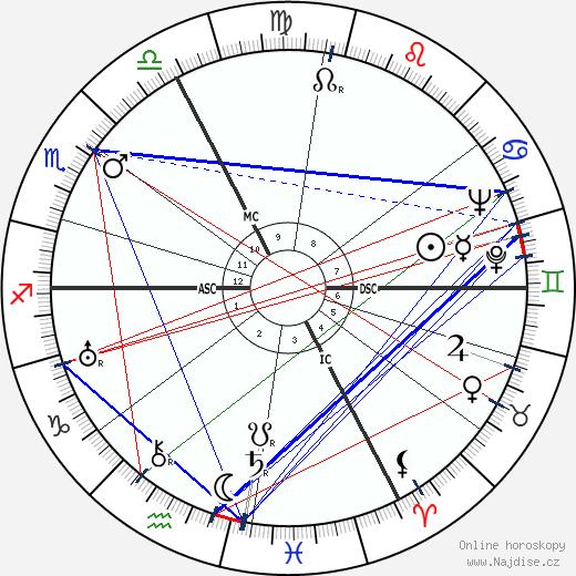 Jean-Paul Sartre wikipedie wiki 2018, 2019 horoskop