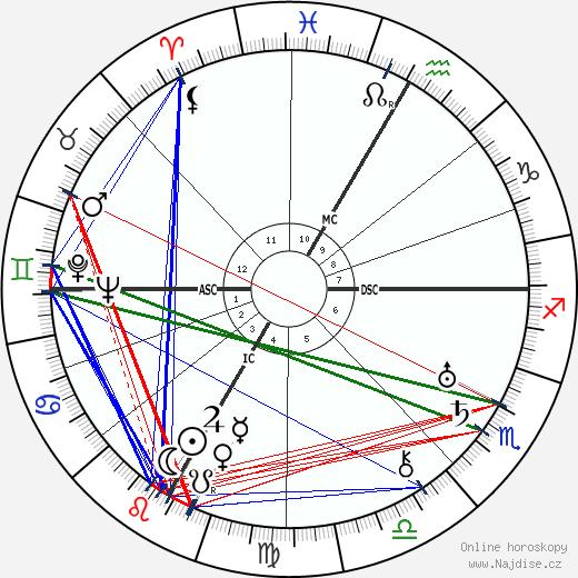Jean Piaget wikipedie wiki 2020, 2021 horoskop