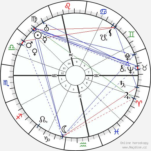 Jean-Pierre Esteva wikipedie wiki 2018, 2019 horoskop