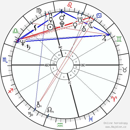 Jean-Pierre Jeunet wikipedie wiki 2019, 2020 horoskop