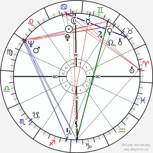 Jean-Pierre Mocky wikipedie wiki 2019, 2020 horoskop