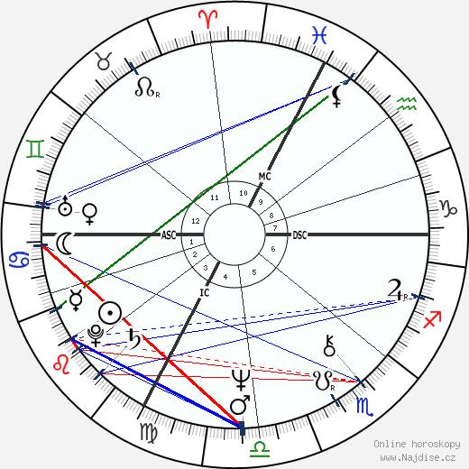 Jean-Pierre Raffarin wikipedie wiki 2018, 2019 horoskop