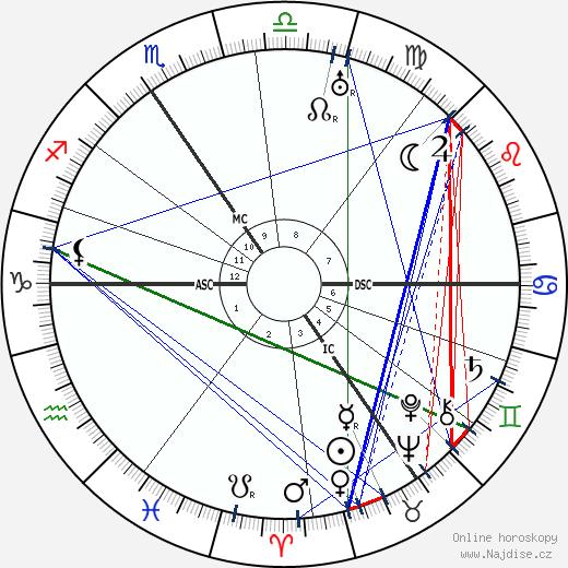 Jean Prouvost wikipedie wiki 2018, 2019 horoskop