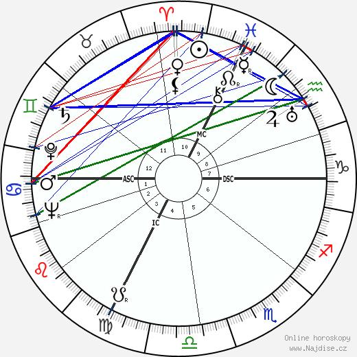 Jean Raffarin wikipedie wiki 2018, 2019 horoskop