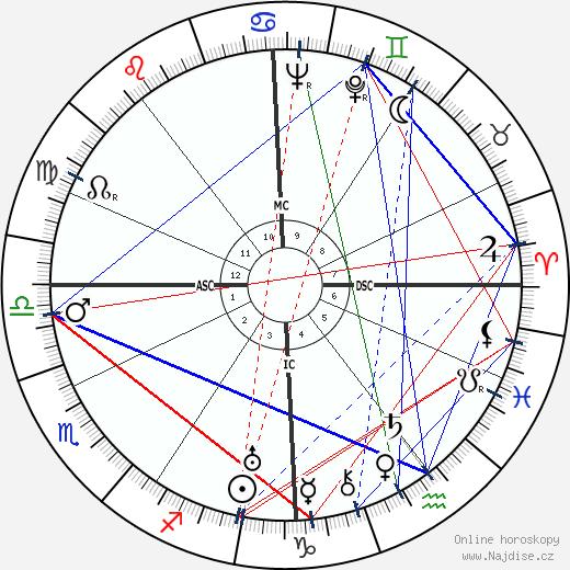 Jean René Bazaine wikipedie wiki 2020, 2021 horoskop