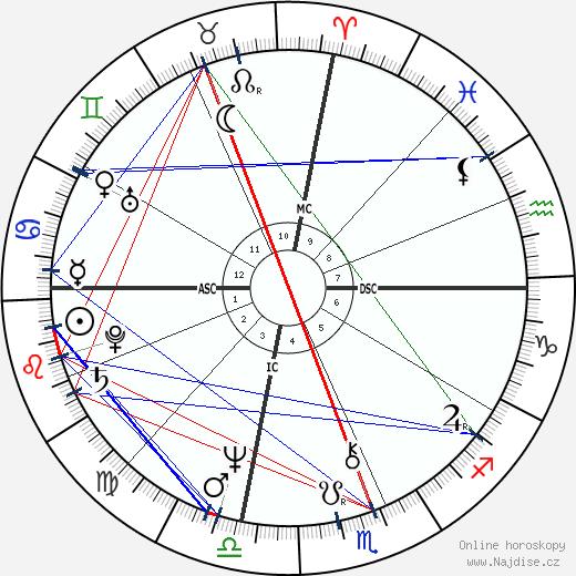 Jean Reno wikipedie wiki 2019, 2020 horoskop