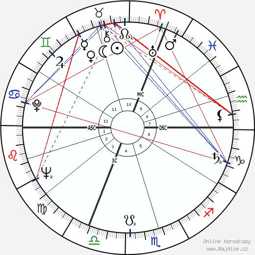 Jean Rochefort wikipedie wiki 2018, 2019 horoskop
