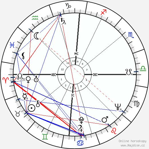 Jean Salusse wikipedie wiki 2018, 2019 horoskop