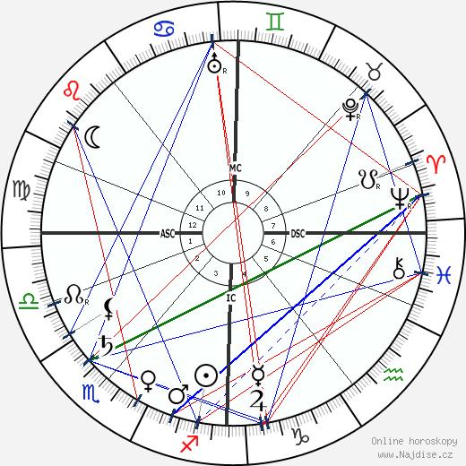 Jean Sibelius wikipedie wiki 2019, 2020 horoskop