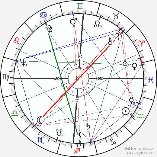 Jean Simmons wikipedie wiki 2020, 2021 horoskop