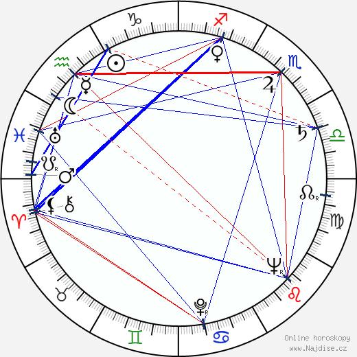 Jean Stapleton wikipedie wiki 2020, 2021 horoskop