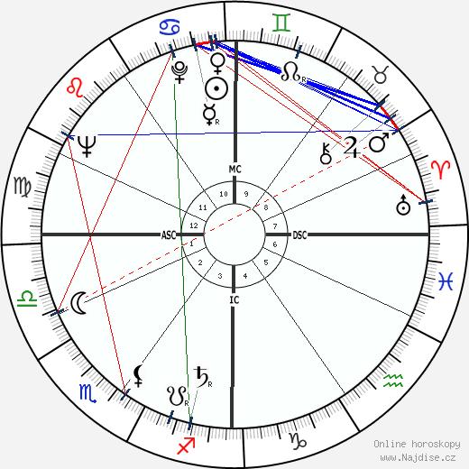 Jean Uhl wikipedie wiki 2017, 2018 horoskop