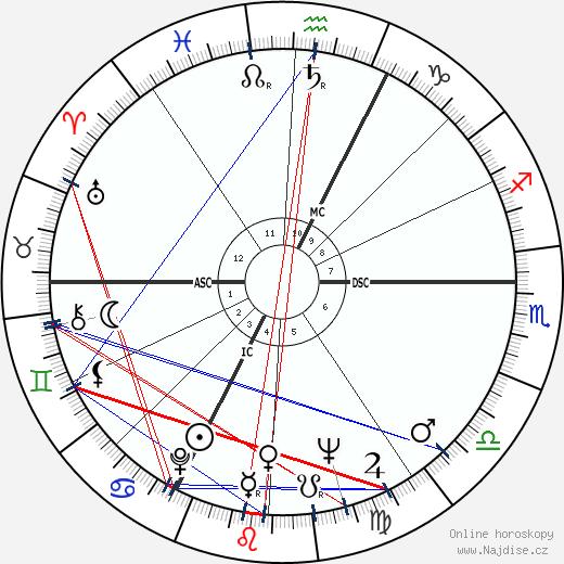 Jean Yanne wikipedie wiki 2017, 2018 horoskop