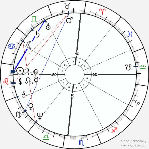 Jean wikipedie wiki 2019, 2020 horoskop