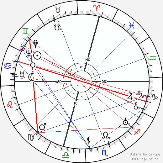 Jeanette MacDonald wikipedie wiki 2019, 2020 horoskop