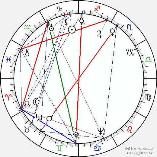 Jeanette Nolan wikipedie wiki 2018, 2019 horoskop