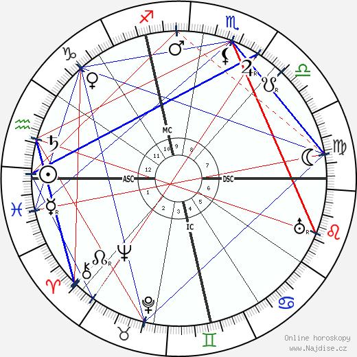 Jeanne Calment wikipedie wiki 2017, 2018 horoskop