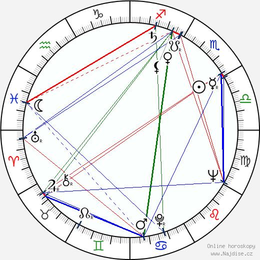 Jeanne Cooper wikipedie wiki 2017, 2018 horoskop