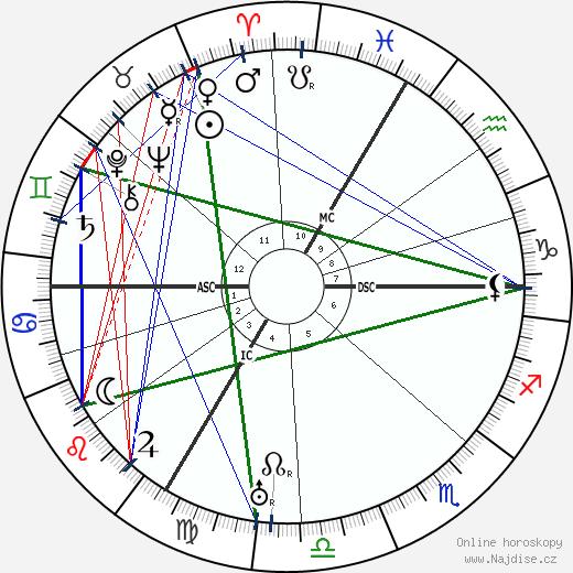 Jeanne Fusier-Gir wikipedie wiki 2018, 2019 horoskop