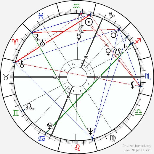 Jeanne Moreau wikipedie wiki 2018, 2019 horoskop
