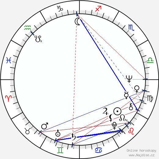 Jeff Bleckner wikipedie wiki 2019, 2020 horoskop