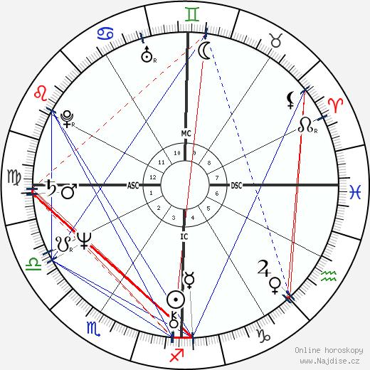 Jeff Bridges wikipedie wiki 2020, 2021 horoskop