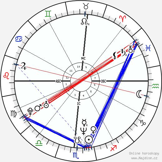 Jeff Buckley wikipedie wiki 2018, 2019 horoskop