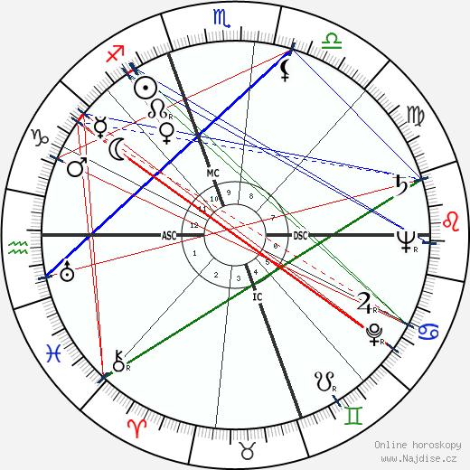Jeff Chandler wikipedie wiki 2020, 2021 horoskop