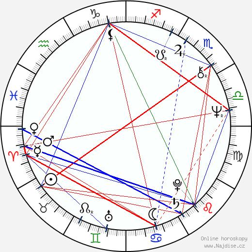 Jeff Eagle wikipedie wiki 2018, 2019 horoskop