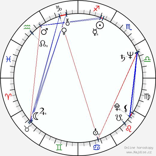 Jeff Fahey wikipedie wiki 2018, 2019 horoskop