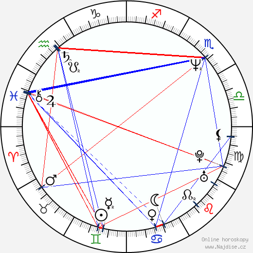 Jeff Garlin wikipedie wiki 2018, 2019 horoskop