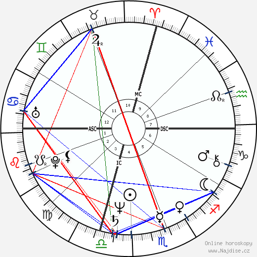 Jeff Goldblum wikipedie wiki 2020, 2021 horoskop