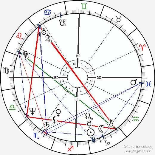 Jeff Little wikipedie wiki 2020, 2021 horoskop